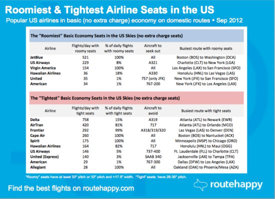 Cramped Economy Seats?  Not Always – Check This List to Get More Legroom